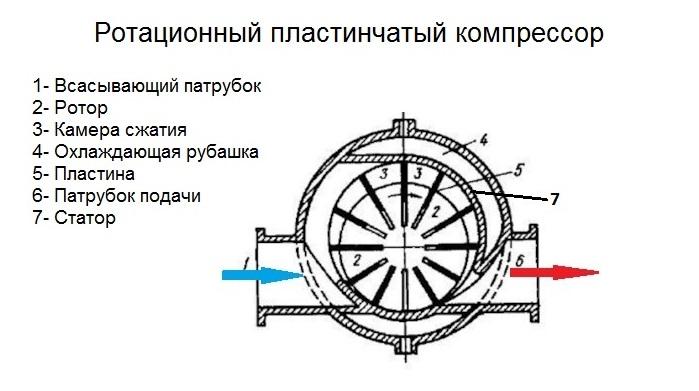 Ротационный пластинчатый компрессор