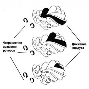 Схема работы ротора