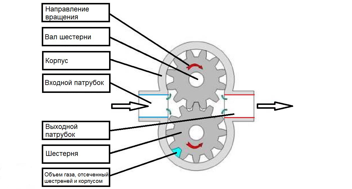 Схема шестеренчатого компрессора