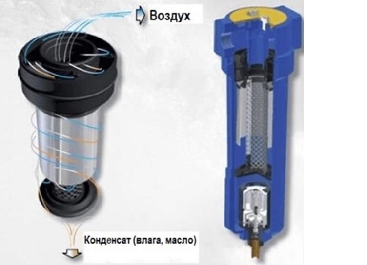 Сепаратор для отвода конденсата
