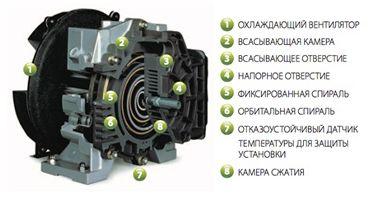 схема спирального компрессора